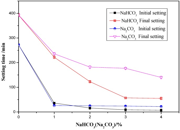 تاثیر کربنات سدیم و بی کربنات سدیم بر زمان گیرش خمیر سیمان پورتلند