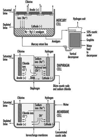 روش های تولید کاستیک سودا | سود مایع